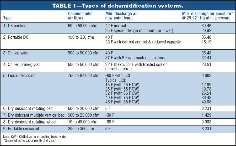 Industrial Dehumidification - Acker & Associates