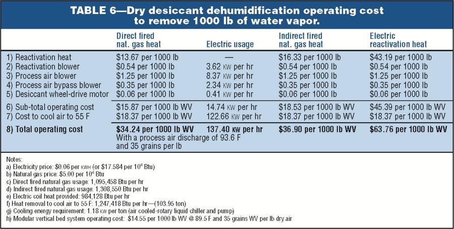 Dehumidifier Sizing Gallery