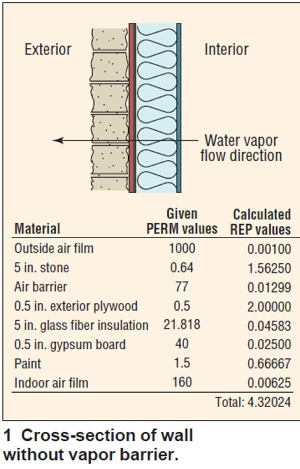 Water Vapor Diffusion