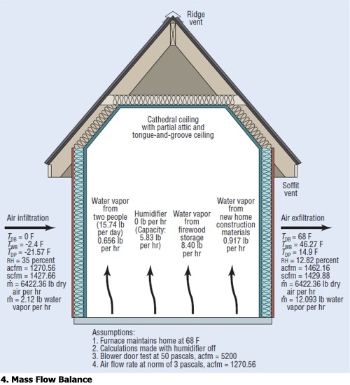 attic roof reinforcement water vapor migration and condensation control in buildings